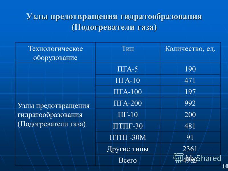 Узлы предотвращения гидратообразования (Подогреватели газа) 10 Технологическое оборудование ТипКоличество, ед. Узлы предотвращения гидратообразования (Подогреватели газа) ПГА-5190 ПГА-10471 ПГА-100197 ПГА-200992 ПГ-10200 ПТПГ-30481 ПТПГ-30М91 Другие