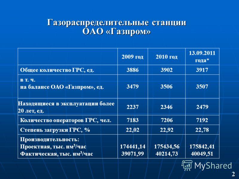 Газораспределительные станции ОАО «Газпром» 2009 год2010 год 13.09.2011 года* Общее количество ГРС, ед.3886 3902 3917 в т. ч. на балансе ОАО «Газпром», ед. 347935063507 Находящиеся в эксплуатации более 20 лет, ед. 223723462479 Количество операторов Г