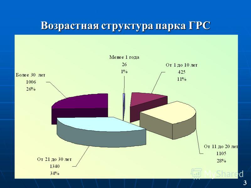 Возрастная структура парка ГРС 3