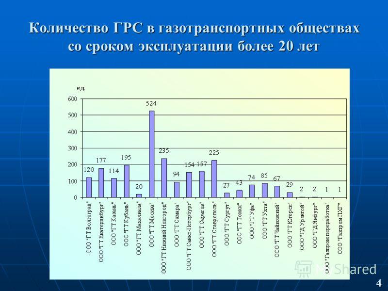 Количество ГРС в газотранспортных обществах со сроком эксплуатации более 20 лет 4