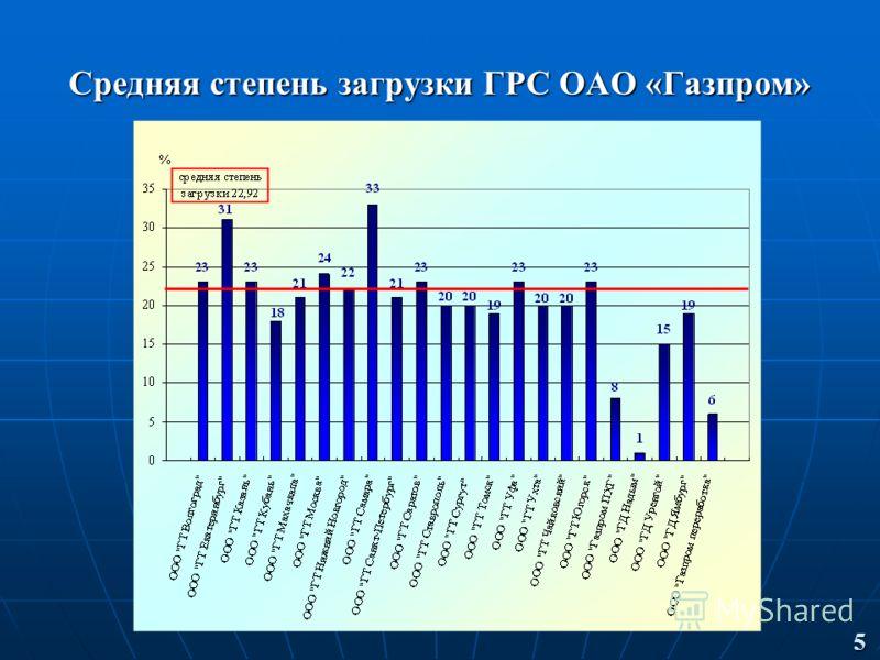 Средняя степень загрузки ГРС ОАО «Газпром» 5
