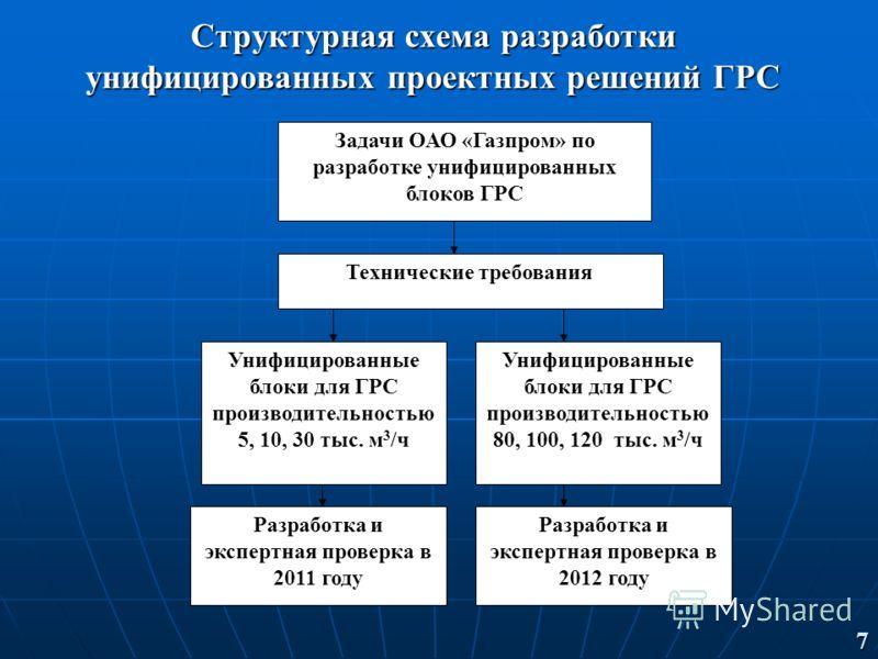 Структурная схема разработки унифицированных проектных решений ГРС Задачи ОАО «Газпром» по разработке унифицированных блоков ГРС Технические требования Унифицированные блоки для ГРС производительностью 5, 10, 30 тыс. м 3 /ч Унифицированные блоки для