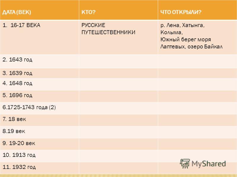 ДАТА (ВЕК)КТО?ЧТО ОТКРЫЛИ? 1. 16-17 ВЕКАРУССКИЕ ПУТЕШЕСТВЕННИКИ р. Лена, Хатынга, Колыма, Южный берег моря Лаптевых, озеро Байкал 2. 1643 год 3. 1639 год 4. 1648 год 5. 1696 год 6.1725-1743 года (2) 7. 18 век 8.19 век 9. 19-20 век 10. 1913 год 11. 19