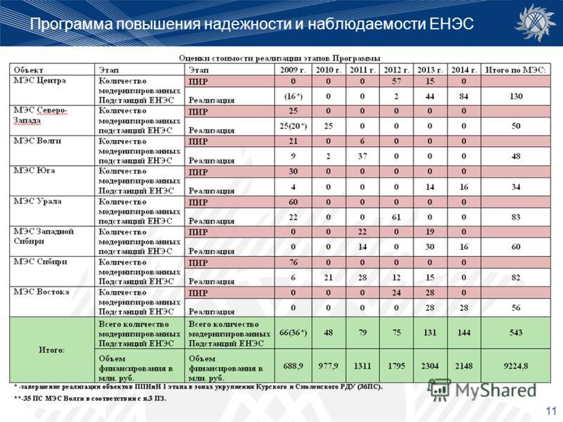 11 Программа повышения надежности и наблюдаемости ЕНЭС