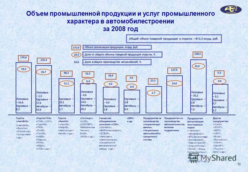 Объем промышленной продукции и услуг промышленного характера в автомобилестроении за 2008 год 170,6 Легковые – 54,6 Грузовые – 0,2 Легковые – 1,5 Грузовые – 57,6 Автобусы – 63,6 Грузовые – 20,1 Автобусы – 1,7 Группа « КамАЗ » ( « КамАЗ », « НефАЗ »,