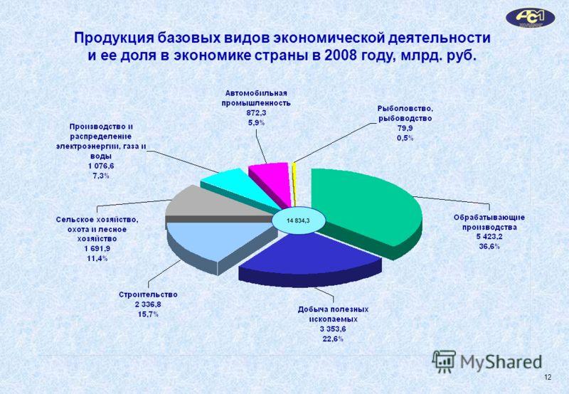Продукция базовых видов экономической деятельности и ее доля в экономике страны в 2008 году, млрд. руб. 14 834,3 12