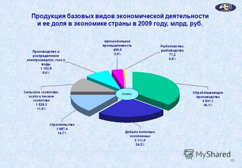 Продукция базовых видов экономической деятельности и ее доля в экономике страны в 2009 году, млрд. руб. 12 848,3 13