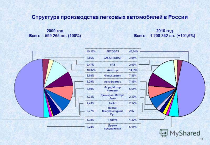 49,18%АВТОВАЗ45,14% 3,86%GM-АВТОВАЗ3,04% 2,47%УАЗ2,05% 10,07%Автотор14,09% 8,08%Фольксваген7,86% 8,29%Автофрамос7,16% 6,90% Форд Мотор Компани 6,65% 1,33% Дженерал Моторз Авто 2,39% 4,43%ТагАЗ2,17% 0,77% Ниссан Мэнуфэкчуринг Рус 2,02 1,38%Тойота1,32%