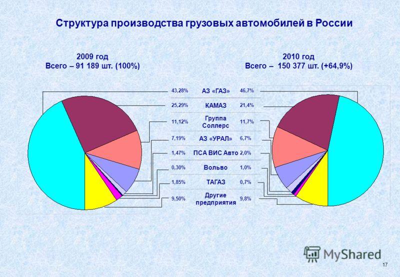 Структура производства грузовых автомобилей в России 2009 год Всего – 91 189 шт. (100%) 2010 год Всего – 150 377 шт. (+64,9%) 43,28% АЗ «ГАЗ» 46,7% 25,29% КАМАЗ 21,4% 11,12% Группа Соллерс 11,7% 7,19% АЗ «УРАЛ» 6,7% 1,47% ПСА ВИС Авто 2,0% 0,30% Воль