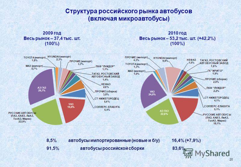 Структура российского рынка автобусов (включая микроавтобусы) 2009 год Весь рынок – 37,4 тыс. шт. (100%) 2010 год Весь рынок – 53,2 тыс. шт. (+42,2%) (100%) 8,5% автобусы импортированные (новые и б/у) 16,4% (+7,9%) 91,5% автобусы российской сборки 83