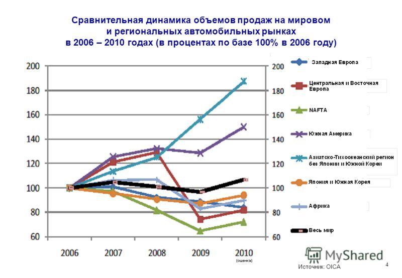 Сравнительная динамика объемов продаж на мировом и региональных автомобильных рынках в 2006 – 2010 годах (в процентах по базе 100% в 2006 году) Источник: OICA 4