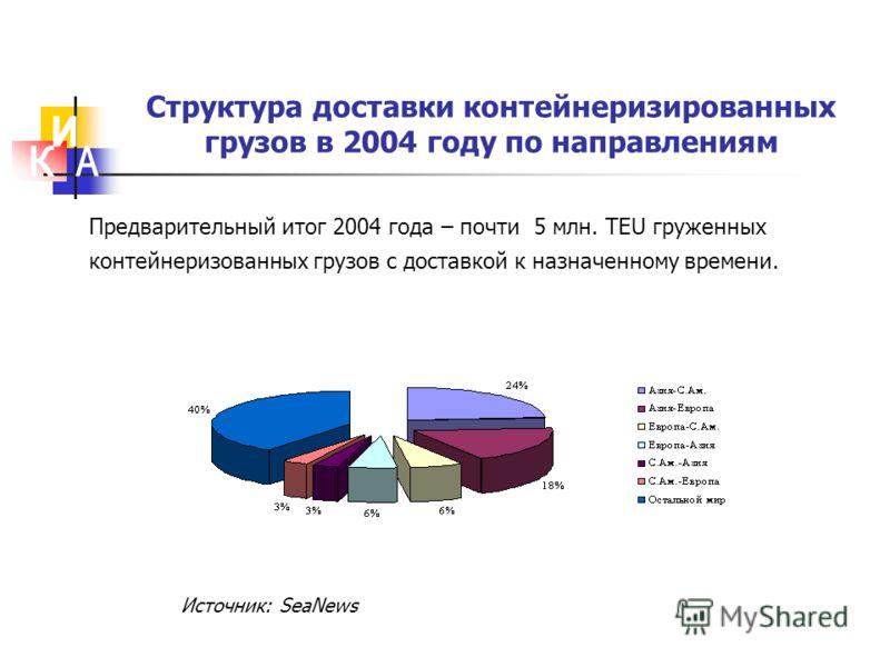 Структура доставки контейнеризированных грузов в 2004 году по направлениям Предварительный итог 2004 года – почти 5 млн. TEU груженных контейнеризованных грузов с доставкой к назначенному времени. Источник: SeaNews