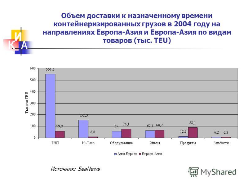 Объем доставки к назначенному времени контейнеризированных грузов в 2004 году на направлениях Европа-Азия и Европа-Азия по видам товаров (тыс. TEU) Источник: SeaNews