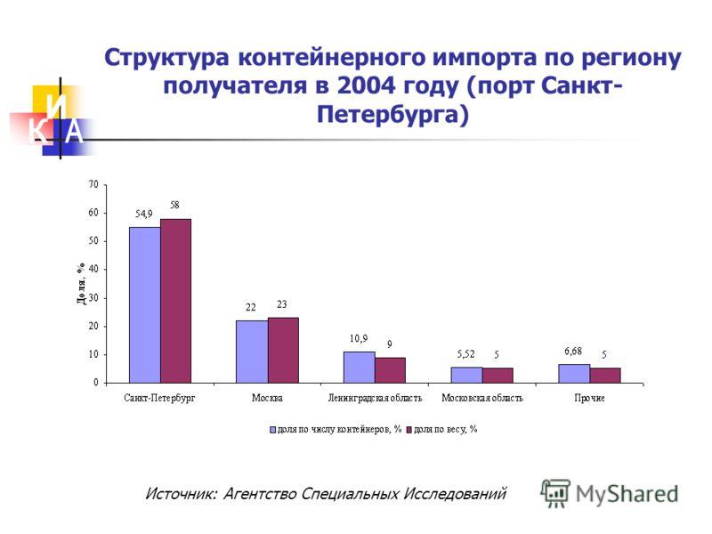 Структура контейнерного импорта по региону получателя в 2004 году (порт Санкт- Петербурга) Источник: Агентство Специальных Исследований