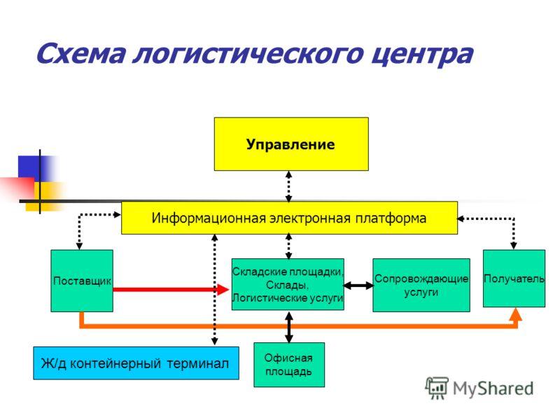 Схема логистического центра