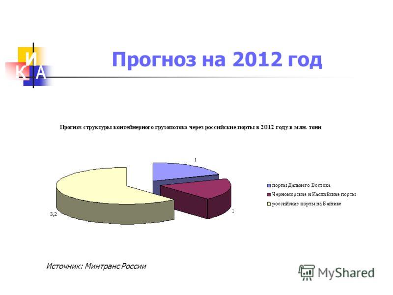 Прогноз на 2012 год Источник: Минтранс России