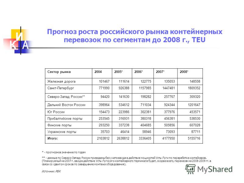 Прогноз роста российского рынка контейнерных перевозок по сегментам до 2008 г., TEU Сектор рынка20042005*2006*2007*2008* Железная дорога101467111614122775135053148558 Санкт-Петербург771990926388115798514474811809352 Северо-Запад России**9442014163019