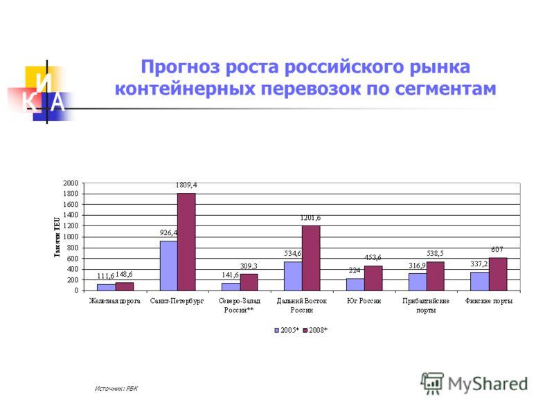 Прогноз роста российского рынка контейнерных перевозок по сегментам Источник: РБК
