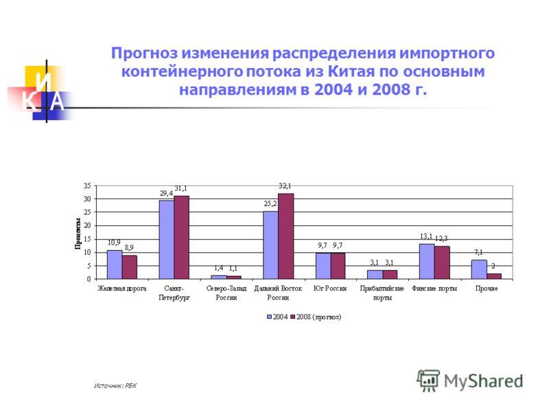 Прогноз изменения распределения импортного контейнерного потока из Китая по основным направлениям в 2004 и 2008 г. Источник: РБК