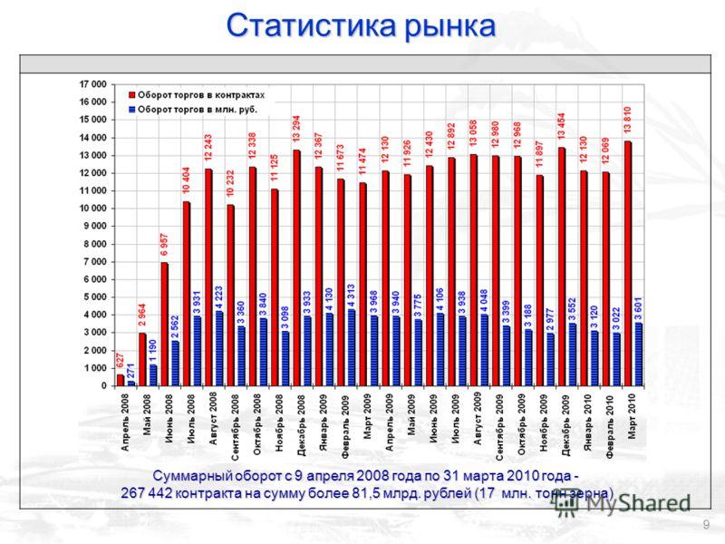 9 Суммарный оборот с 9 апреля 2008 года по 31 марта 2010 года - 267 442 контракта на сумму более 81,5 млрд. рублей (17 млн. тонн зерна) 267 442 контракта на сумму более 81,5 млрд. рублей (17 млн. тонн зерна) Статистика рынка