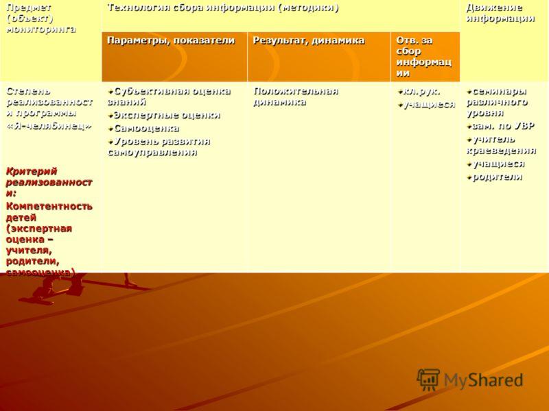 Предмет (объект) мониторинга Технология сбора информации (методики) Движение информации Параметры, показатели Результат, динамика Отв. за сбор информац ии Степень реализованност и программы «Я-челябинец» Субъективная оценка знаний Экспертные оценки С