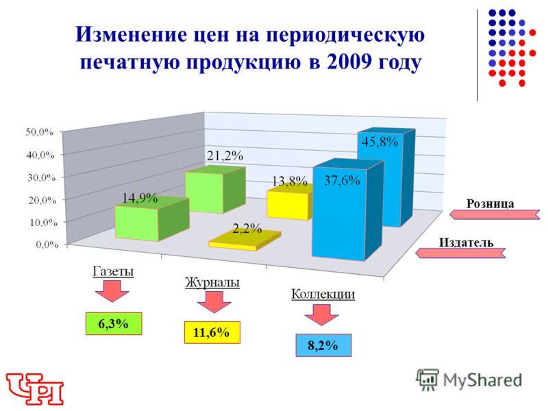 Издатель Изменение цен на периодическую печатную продукцию в 2009 году 6,3% 11,6% 8,2% Розница
