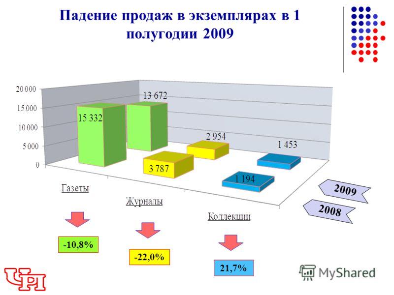 2009 Падение продаж в экземплярах в 1 полугодии 2009 2008 -10,8% -22,0% 21,7%