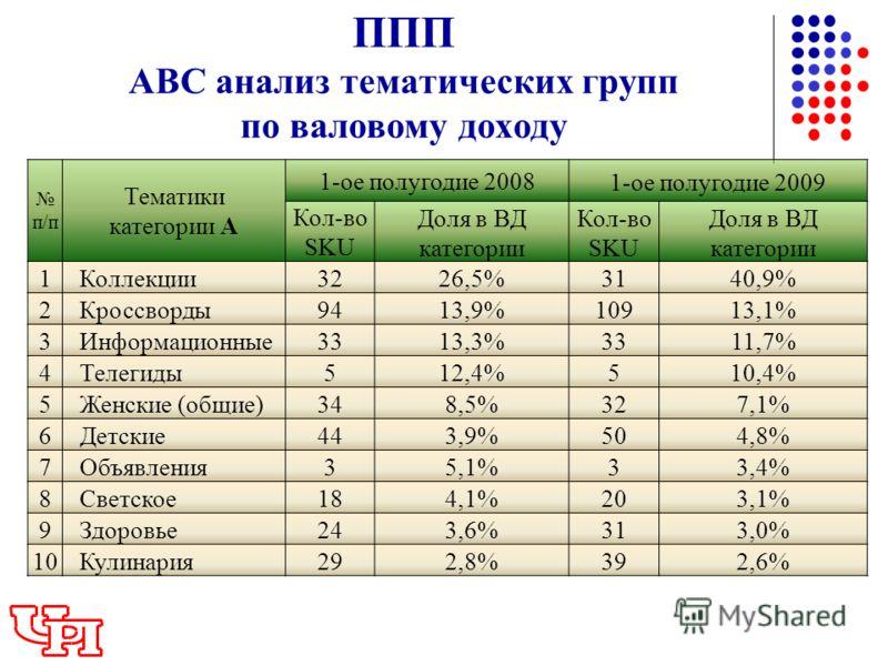 ППП АВС анализ тематических групп по валовому доходу п/п Тематики категории А 1-ое полугодие 20081-ое полугодие 2009 Кол-во SKU Доля в ВД категории Кол-во SKU Доля в ВД категории 1Коллекции3226,5%3140,9% 2Кроссворды9413,9%10913,1% 3Информационные3313