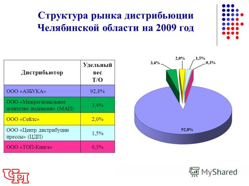 Структура рынка дистрибьюции Челябинской области на 2009 год Дистрибьютор Удельный вес Т/О ООО «АЗБУКА»92,8% ООО «Межрегиональное агентство подписки» (МАП) 3,4% ООО «Сейлс»2,0% ООО «Центр дистрибуции прессы» (ЦДП) 1,5% ООО «ТОП-Книга»0,3%