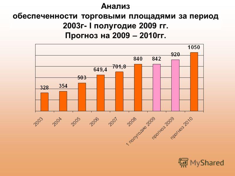 Анализ обеспеченности торговыми площадями за период 2003г- I полугодие 2009 гг. Прогноз на 2009 – 2010гг.