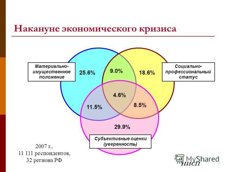 Материально- имущественное положение Социально- профессиональный статус Субъективные оценки (уверенность) 25.6%25.6%18.6% 29.9% 9.0%9.0% 4.6% 11.5% 8.5%8.5% Накануне экономического кризиса 2007 г., 11 111 респондентов, 32 региона РФ НИСП
