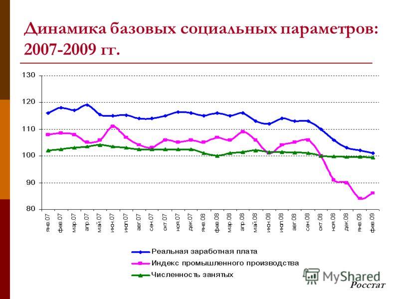 Динамика базовых социальных параметров: 2007-2009 гг. Росстат