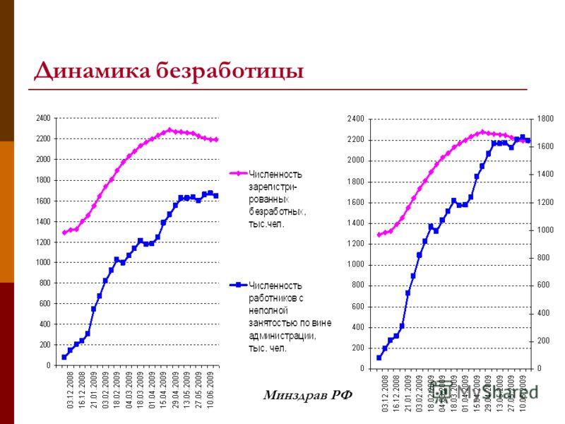 Динамика безработицы Минздрав РФ