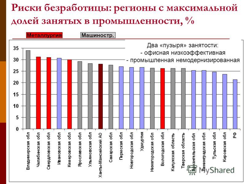Риски безработицы: регионы с максимальной долей занятых в промышленности, % МеталлургияМашиностр. Два «пузыря» занятости: - офисная низкоэффективная - промышленная немодернизированная
