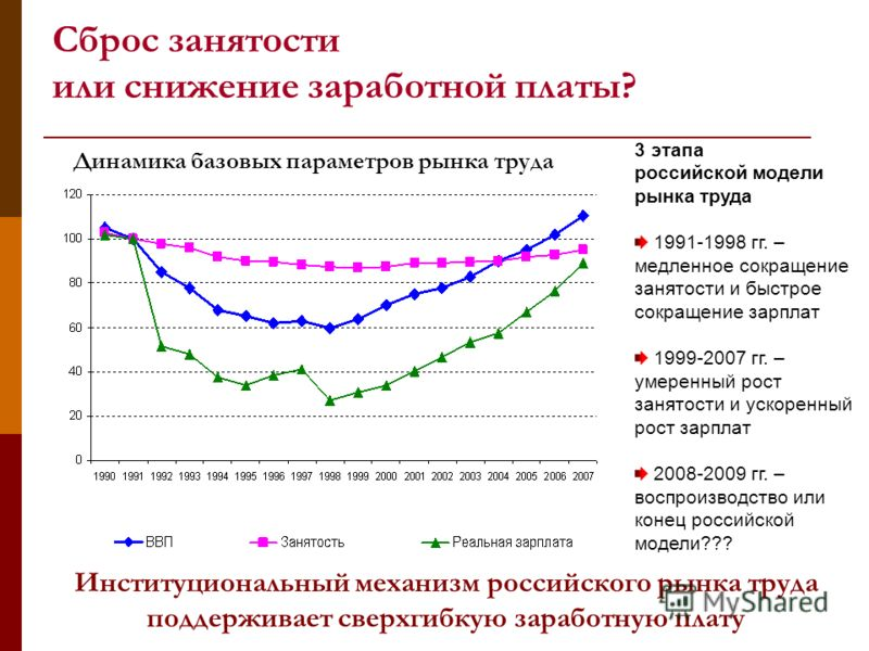 Сброс занятости или снижение заработной платы? Институциональный механизм российского рынка труда поддерживает сверхгибкую заработную плату Динамика базовых параметров рынка труда 3 этапа российской модели рынка труда 1991-1998 гг. – медленное сокращ