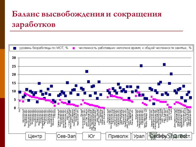 Баланс высвобождения и сокращения заработков ЦентрСев-Зап Урал ЮгПриволжСибирьД. Вост.