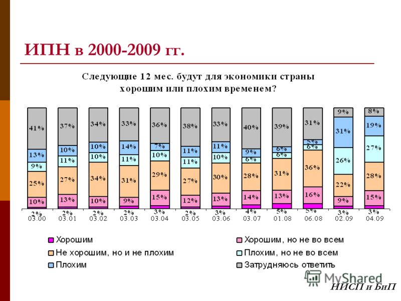 ИПН в 2000-2009 гг. НИСП и БиП