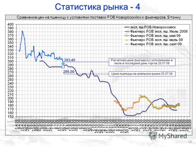 16 Сравнение цен на пшеницу с условиями поставки FOB Новороссийск и фьючерсов, $/тонну Статистика рынка - 4 Цена пшеницы на реальном рынке 25.07.08 Расчётная цена фьючерса с исполнением в июле в последний день торгов 25.07.08