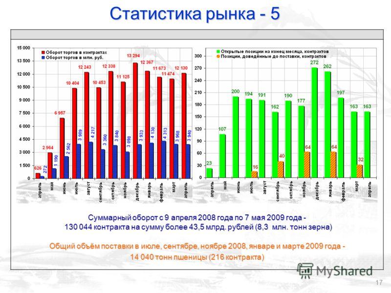 17 Суммарный оборот с 9 апреля 2008 года по 7 мая 2009 года - 130 044 контракта на сумму более 43,5 млрд. рублей (8,3 млн. тонн зерна) 130 044 контракта на сумму более 43,5 млрд. рублей (8,3 млн. тонн зерна) Общий объём поставки в июле, сентябре, ноя