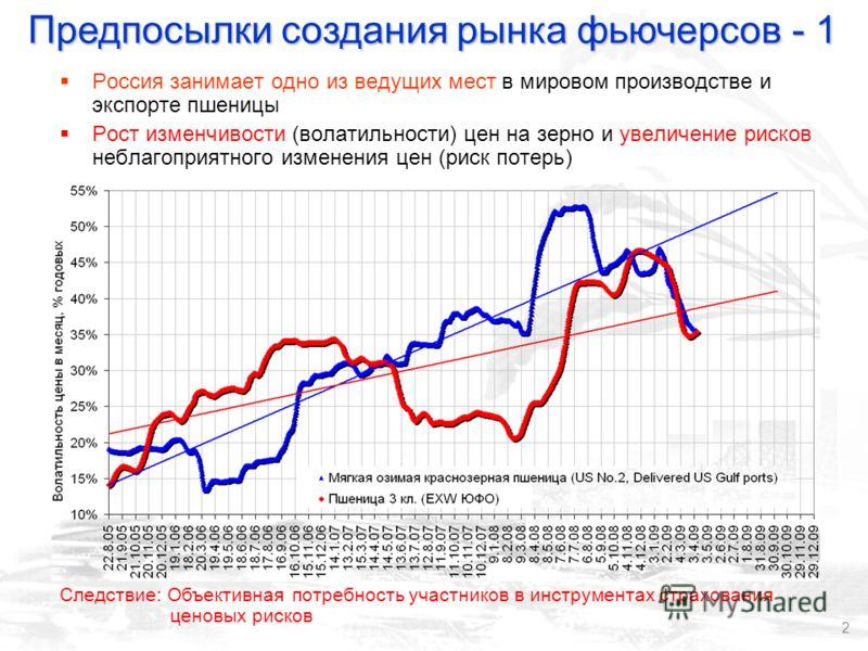 2 Россия занимает одно из ведущих мест в мировом производстве и экспорте пшеницы Рост изменчивости (волатильности) цен на зерно и увеличение рисков неблагоприятного изменения цен (риск потерь) Предпосылки создания рынка фьючерсов - 1 Следствие: Объек