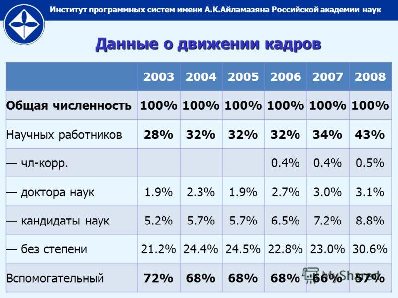Институт программных систем имени А.К.Айламазяна Российской академии наук Данные о движении кадров 200320042005200620072008 Общая численность100% Научных работников28%32% 34%34%43% чл-корр.0.4% 0.5% доктора наук1.9%2.3%1.9%2.7%3.0%3.1% кандидаты наук