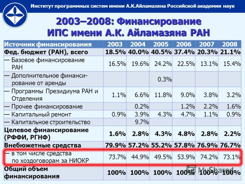 Институт программных систем имени А.К.Айламазяна Российской академии наук 2003–2008: Финансирование ИПС имени А.К. Айламазяна РАН Источник финансирования200320042005200620072008 Фед. бюджет (РАН), всего18.5%40.0%40.5%37.4%20.3%21.1% Базовое финансиро
