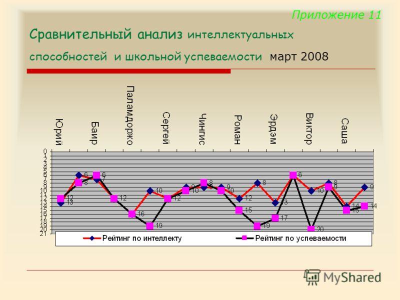Сравнительный анализ интеллектуальных способностей и школьной успеваемости март 2008 Приложение 11