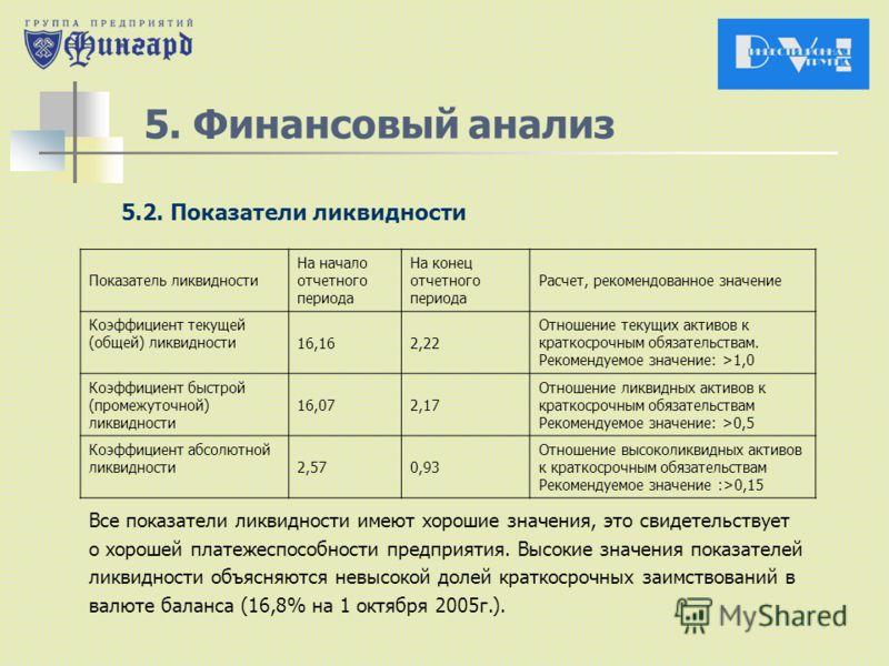 5. Финансовый анализ 5.2. Показатели ликвидности Все показатели ликвидности имеют хорошие значения, это свидетельствует о хорошей платежеспособности предприятия. Высокие значения показателей ликвидности объясняются невысокой долей краткосрочных заимс