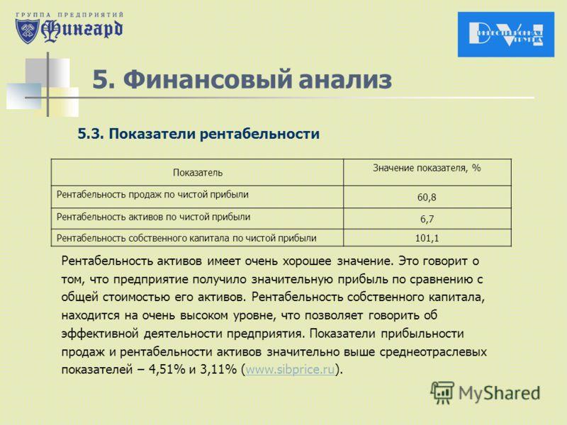 5. Финансовый анализ 5.3. Показатели рентабельности Показатель Значение показателя, % Рентабельность продаж по чистой прибыли 60,8 Рентабельность активов по чистой прибыли 6,7 Рентабельность собственного капитала по чистой прибыли 101,1 Рентабельност