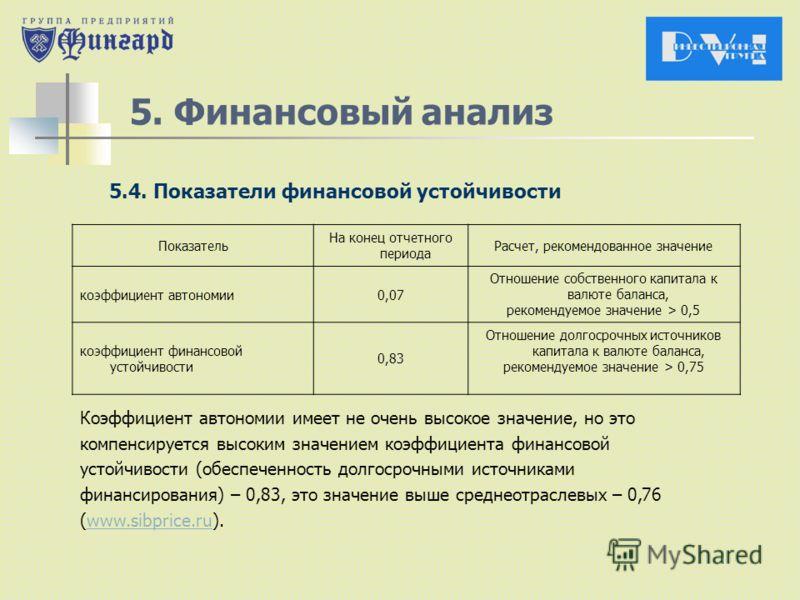 5. Финансовый анализ 5.4. Показатели финансовой устойчивости Показатель На конец отчетного периода Расчет, рекомендованное значение коэффициент автономии 0,07 Отношение собственного капитала к валюте баланса, рекомендуемое значение > 0,5 коэффициент