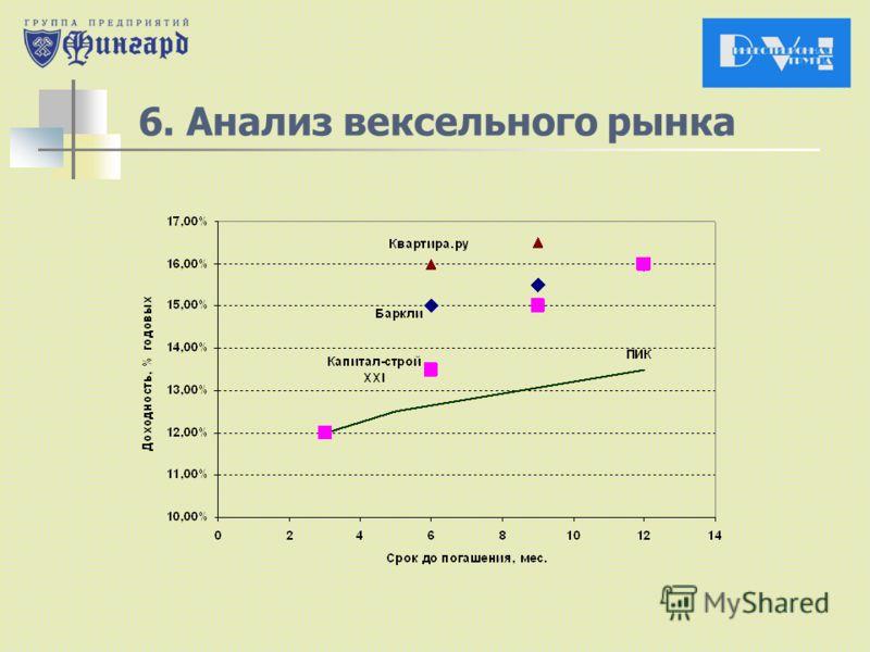 6. Анализ вексельного рынка