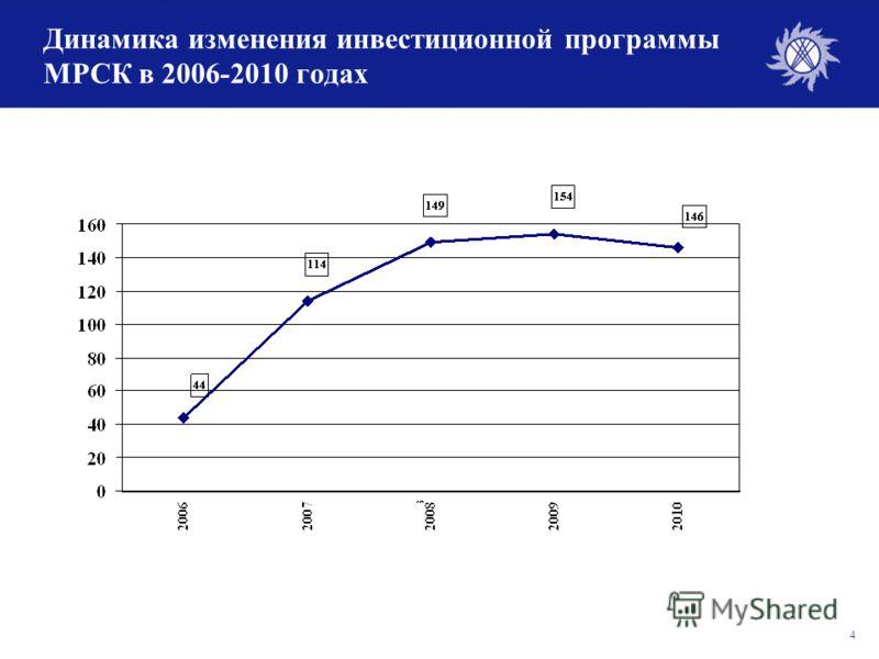 4 Динамика изменения инвестиционной программы МРСК в 2006-2010 годах