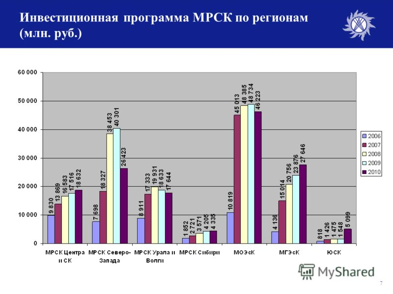 7 Инвестиционная программа МРСК по регионам (млн. руб.)