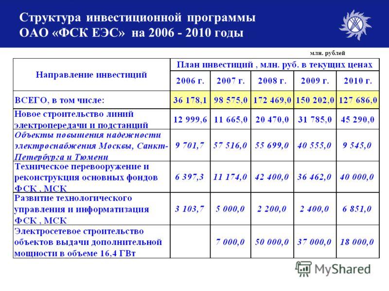 8 Структура инвестиционной программы ОАО «ФСК ЕЭС» на 2006 - 2010 годы млн. рублей